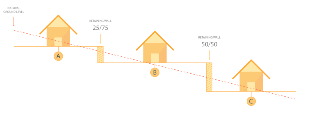 Diagram of retaining wall running between multiple property boundaries