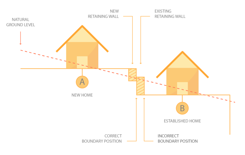 Diagram indicating the correct placement of retaining walls within property boundaries.